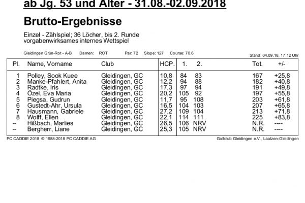 Clubmeisterschaften Seniorinnen AK65, 2. Runde - Ergebnisse